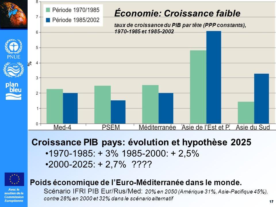 Avec le soutien de la Commission Européenne 17 Économie: Croissance faible taux de croissance du PIB par tête (PPP constants), 1970-1985 et 1985-2002