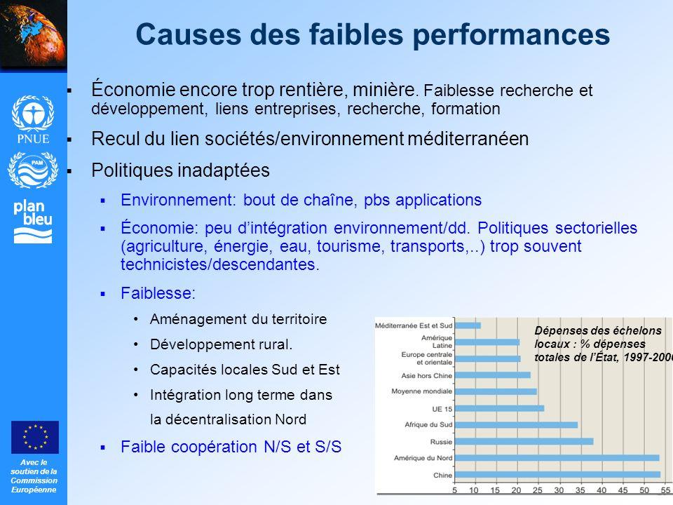 Avec le soutien de la Commission Européenne 20 Causes des faibles performances Économie encore trop rentière, minière. Faiblesse recherche et développ