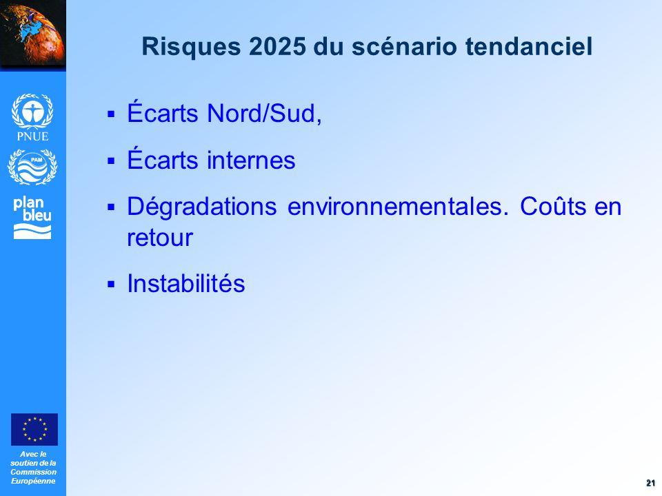 Avec le soutien de la Commission Européenne 21 Risques 2025 du scénario tendanciel Écarts Nord/Sud, Écarts internes Dégradations environnementales. Co