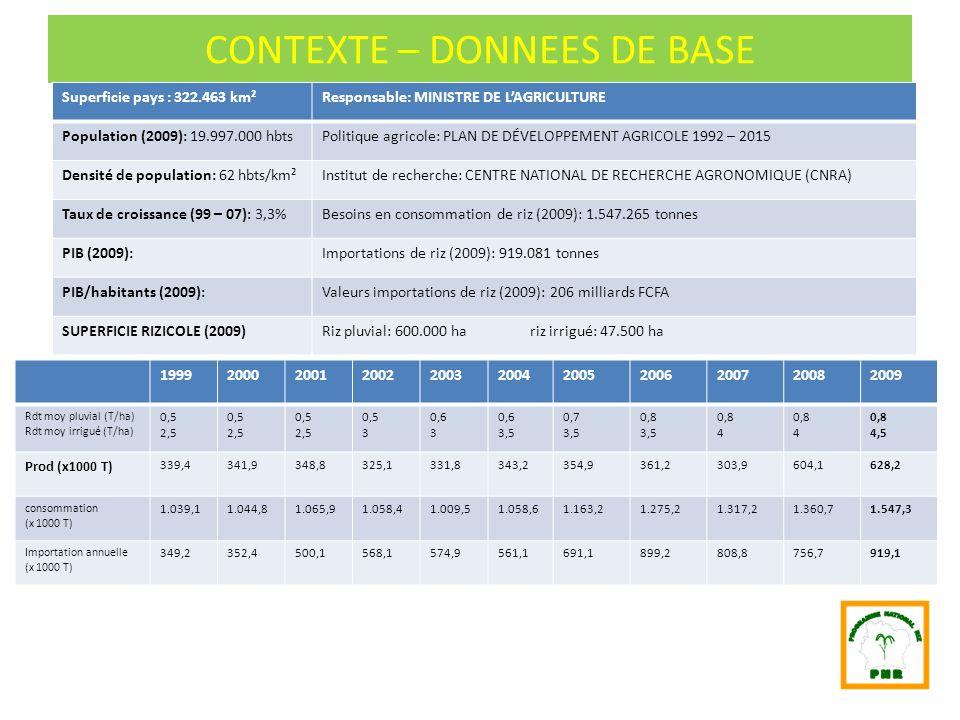 CONTEXTE – DONNEES DE BASE Superficie pays : 322.463 km²Responsable: MINISTRE DE LAGRICULTURE Population (2009): 19.997.000 hbtsPolitique agricole: PL