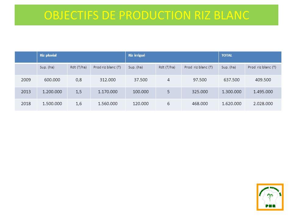 OBJECTIFS DE PRODUCTION RIZ BLANC Riz pluvialRiz irriguéTOTAL Sup. (ha)Rdt (T/ha)Prod riz blanc (T)Sup. (ha)Rdt (T/ha)Prod riz blanc (T)Sup. (ha)Prod