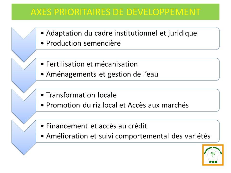 AXES PRIORITAIRES DE DEVELOPPEMENT Adaptation du cadre institutionnel et juridique Production semencière Fertilisation et mécanisation Aménagements et