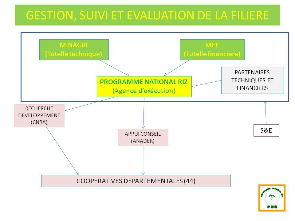 GESTION, SUIVI ET EVALUATION DE LA FILIERE MINAGRI (Tutelle technique) MEF (Tutelle financière) PARTENAIRES TECHNIQUES ET FINANCIERS PROGRAMME NATIONA