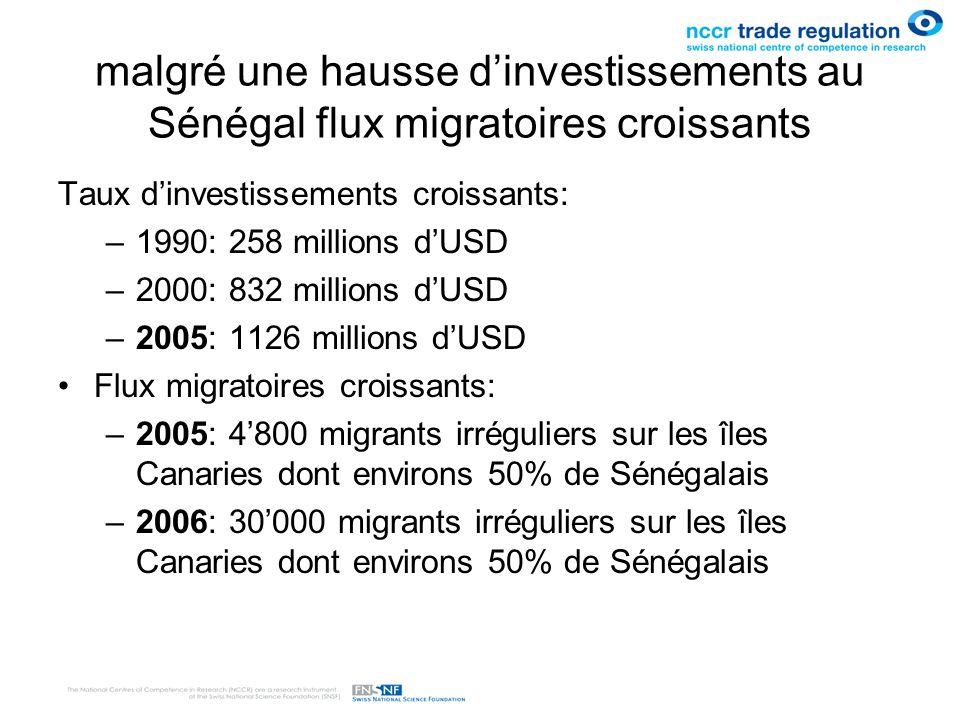 malgré une hausse dinvestissements au Sénégal flux migratoires croissants Taux dinvestissements croissants: –1990: 258 millions dUSD –2000: 832 millio