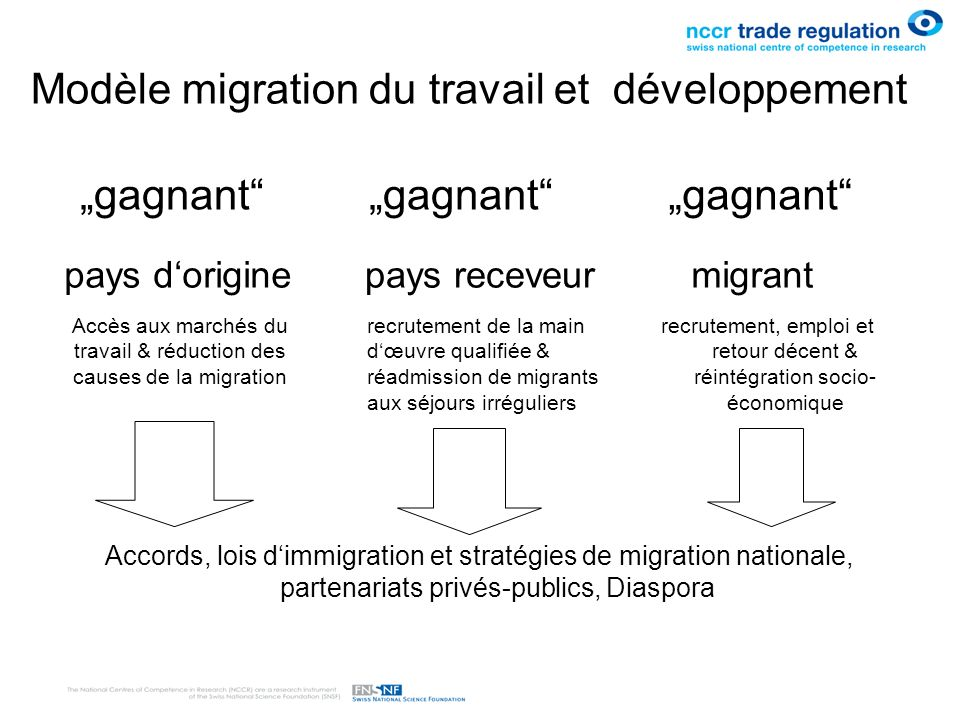 International Agenda for Migration Management (Berne Initiative, 2005) Partnerships in Managing Migration Migration management is an area for partnerships between interested stakeholders and for consideration of responsibility sharing between States involved in or affected by particular migratory movements.