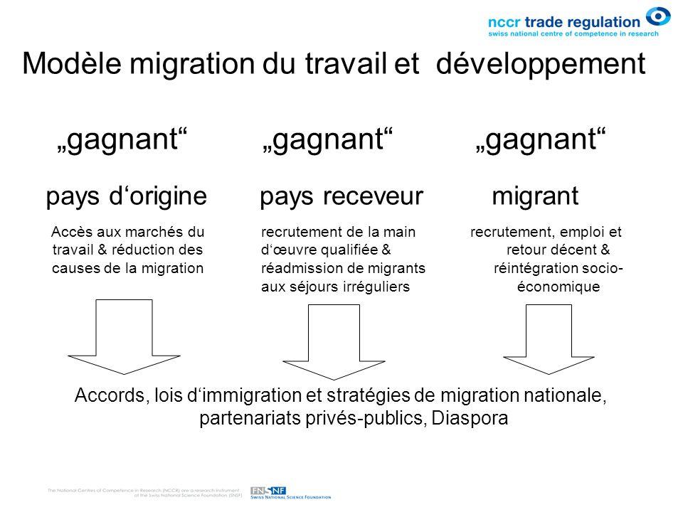 gagnant pays doriginepays receveurmigrant Accès aux marchés du travail & réduction des causes de la migration recrutement de la main dœuvre qualifiée