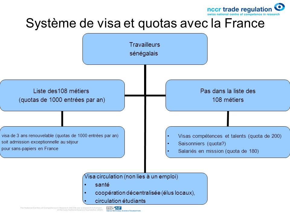 Travailleurs sénégalais Visa circulation (non lies à un emploi) santé coopération décentralisée (élus locaux), circulation étudiants Liste des108 méti