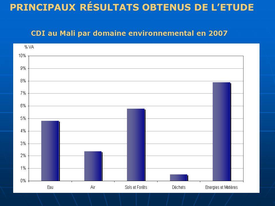 PRINCIPAUX RÉSULTATS OBTENUS DE LETUDE CDI au Mali par domaine environnemental en 2007