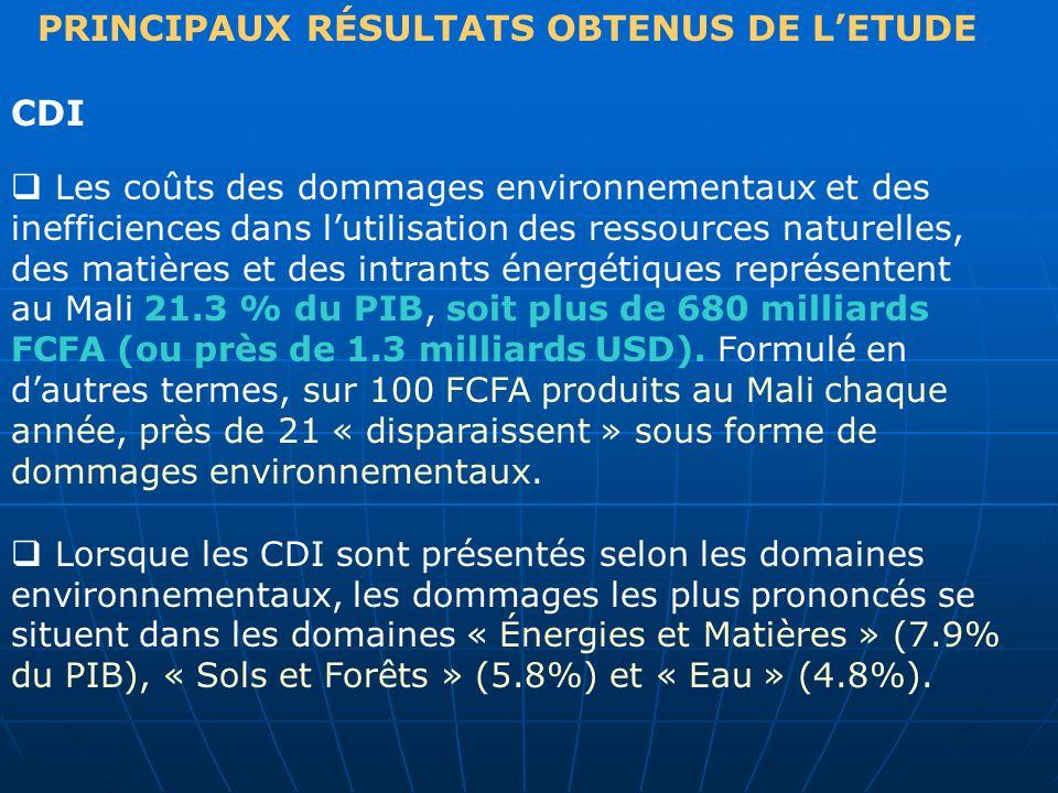 PRINCIPAUX RÉSULTATS OBTENUS DE LETUDE CDI Les coûts des dommages environnementaux et des inefficiences dans lutilisation des ressources naturelles, d