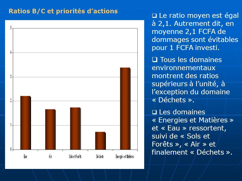 Ratios B/C et priorités dactions Le ratio moyen est égal à 2,1. Autrement dit, en moyenne 2,1 FCFA de dommages sont évitables pour 1 FCFA investi. Tou