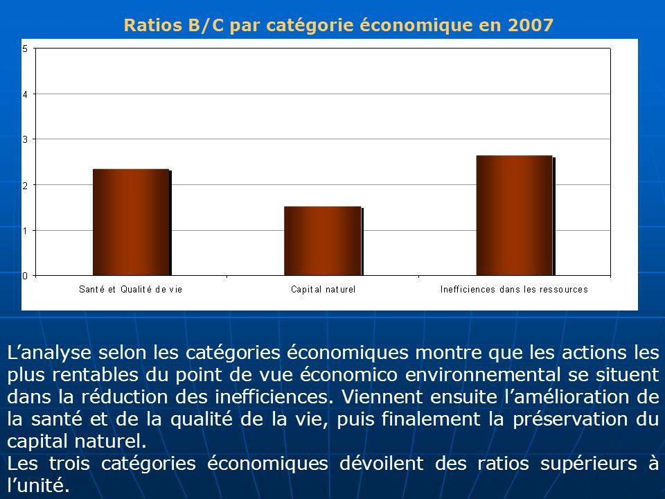 Ratios B/C par catégorie économique en 2007 Lanalyse selon les catégories économiques montre que les actions les plus rentables du point de vue économ