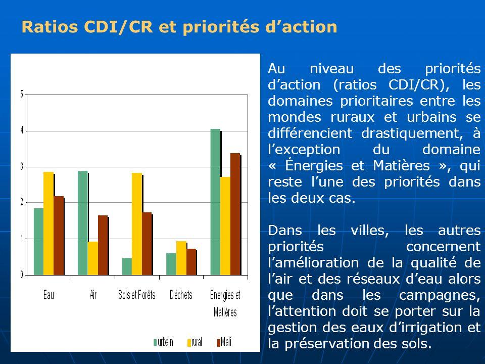 Ratios CDI/CR et priorités daction Au niveau des priorités daction (ratios CDI/CR), les domaines prioritaires entre les mondes ruraux et urbains se di