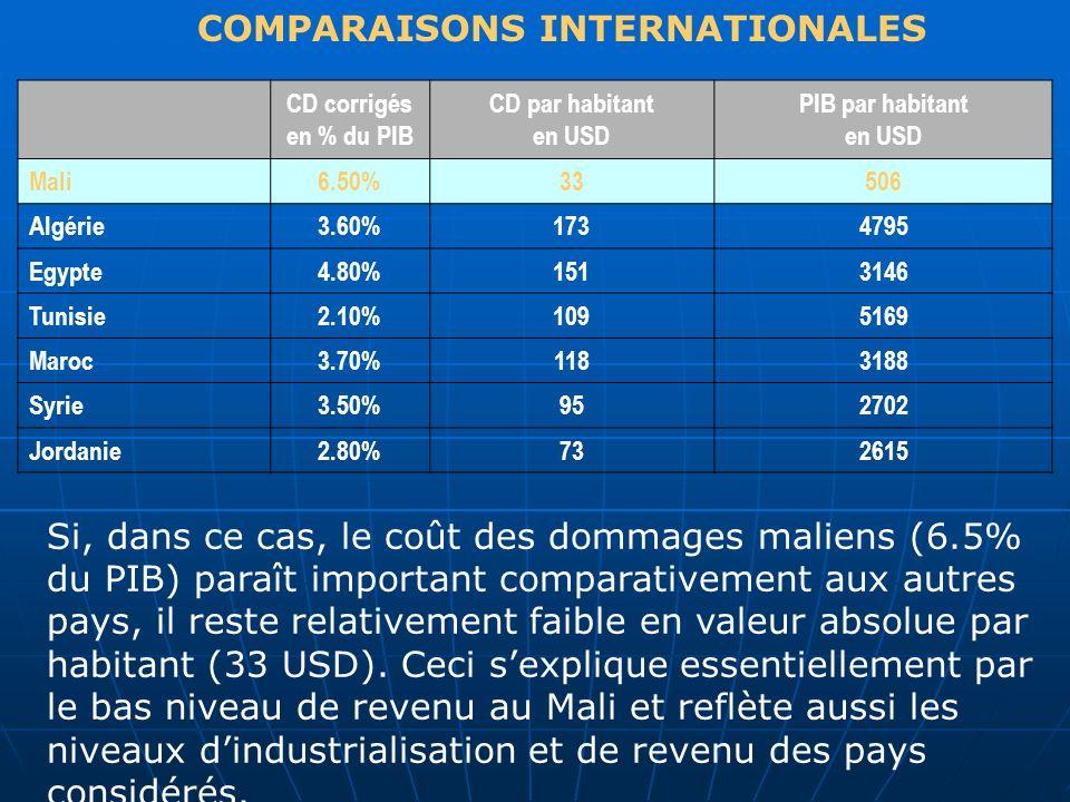 COMPARAISONS INTERNATIONALES CD corrigés en % du PIB CD par habitant en USD PIB par habitant en USD Mali6.50%33506 Algérie3.60%1734795 Egypte4.80%1513