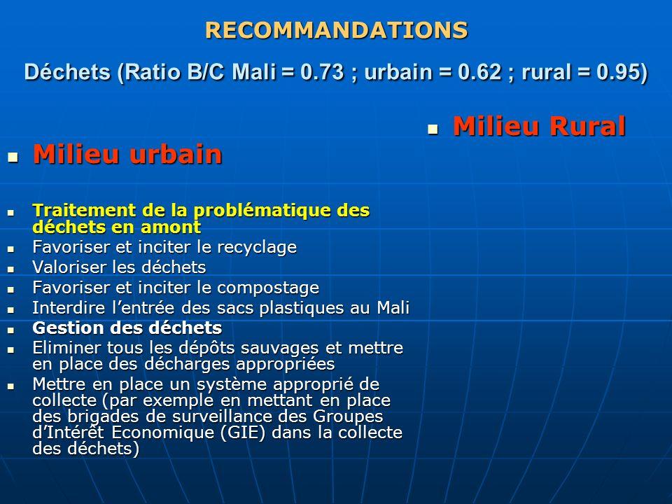 RECOMMANDATIONS Déchets (Ratio B/C Mali = 0.73 ; urbain = 0.62 ; rural = 0.95) Milieu urbain Milieu urbain Traitement de la problématique des déchets