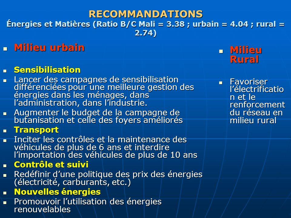 RECOMMANDATIONS Énergies et Matières (Ratio B/C Mali = 3.38 ; urbain = 4.04 ; rural = 2.74) Milieu urbain Milieu urbain Sensibilisation Sensibilisatio