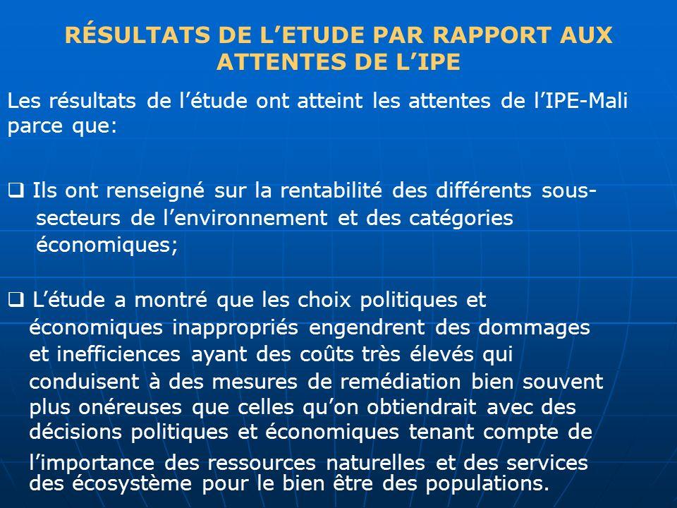 RÉSULTATS DE LETUDE PAR RAPPORT AUX ATTENTES DE LIPE Les résultats de létude ont atteint les attentes de lIPE-Mali parce que: Ils ont renseigné sur la
