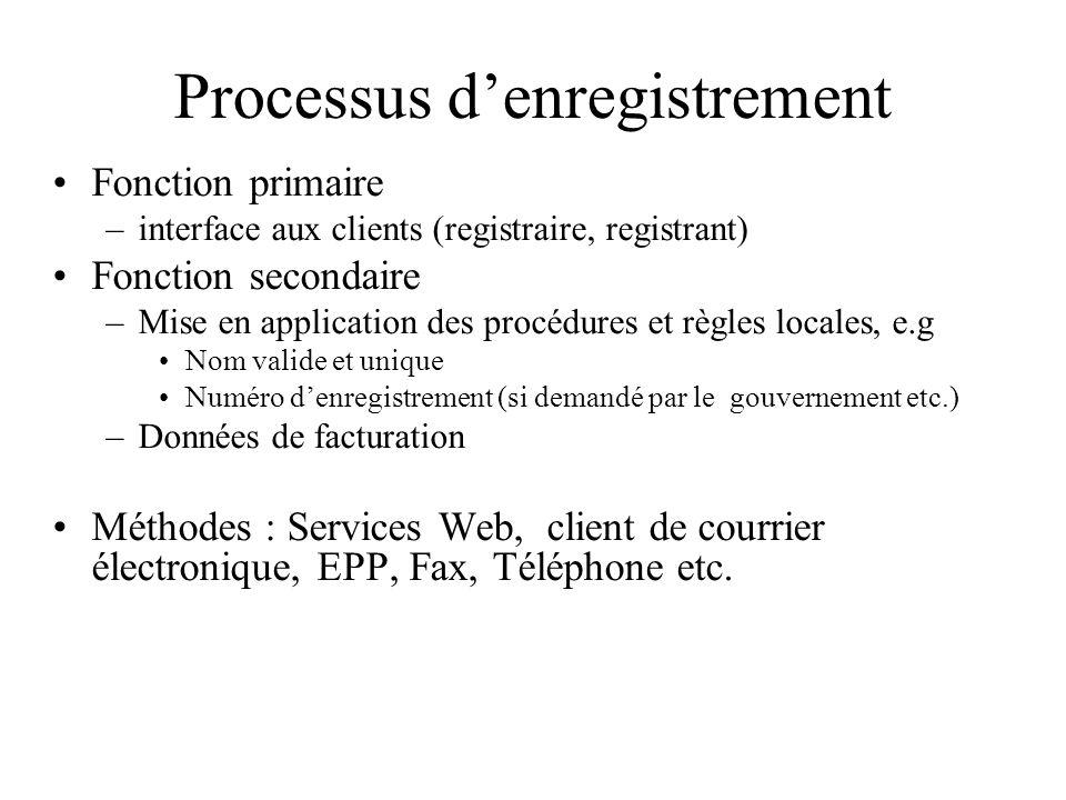 Processus denregistrement Fonction primaire –interface aux clients (registraire, registrant) Fonction secondaire –Mise en application des procédures e