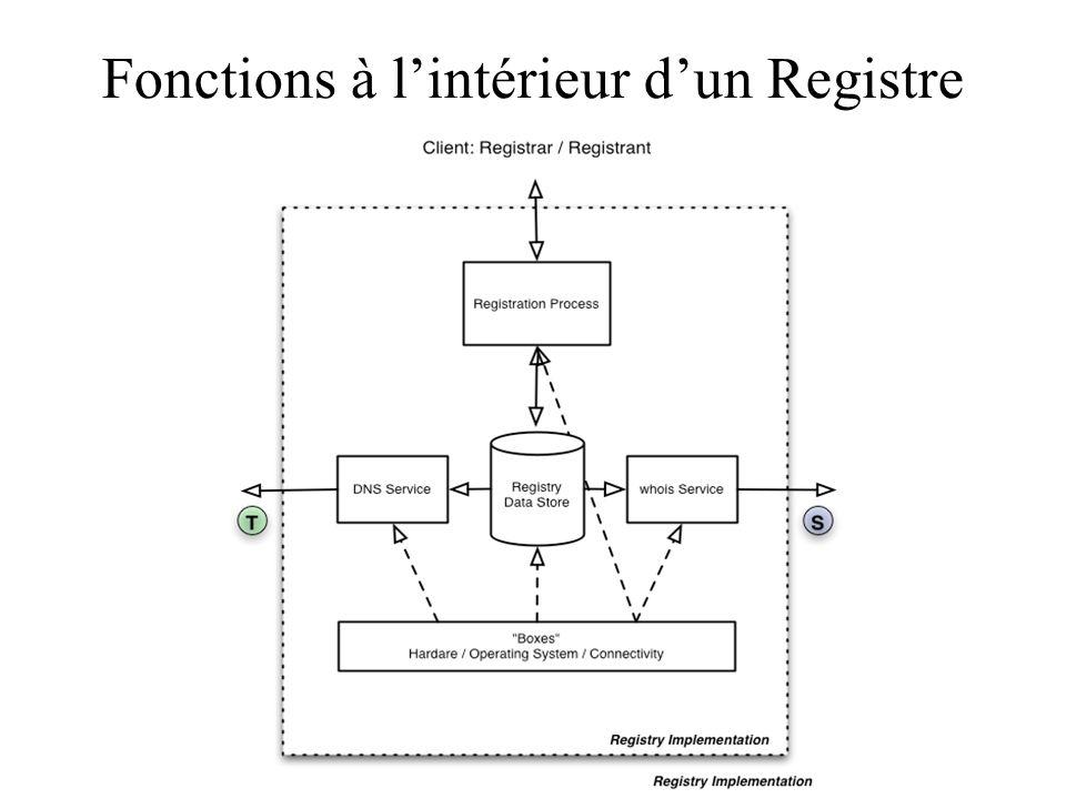 Fonctions à lintérieur dun Registre