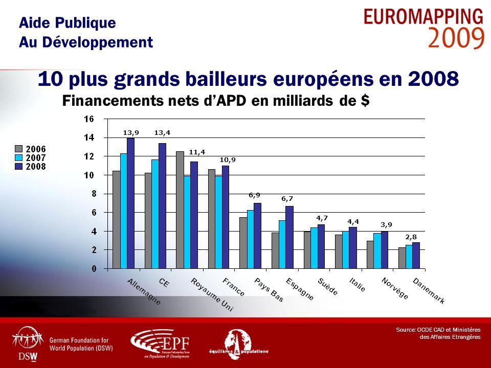 10 plus grands bailleurs européens en 2008 Aide Publique Au Développement Source: OCDE CAD et Ministères des Affaires Etrangères Financements nets dAP