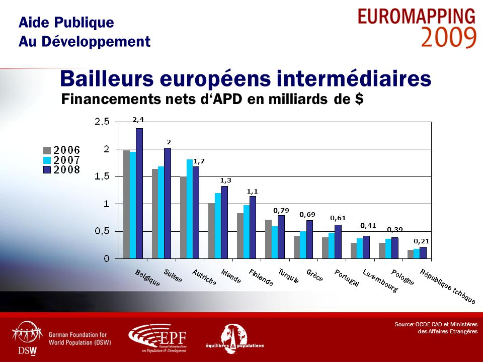 Bailleurs européens intermédiaires Aide Publique Au Développement Source: OCDE CAD et Ministères des Affaires Etrangères Financements nets dAPD en mil