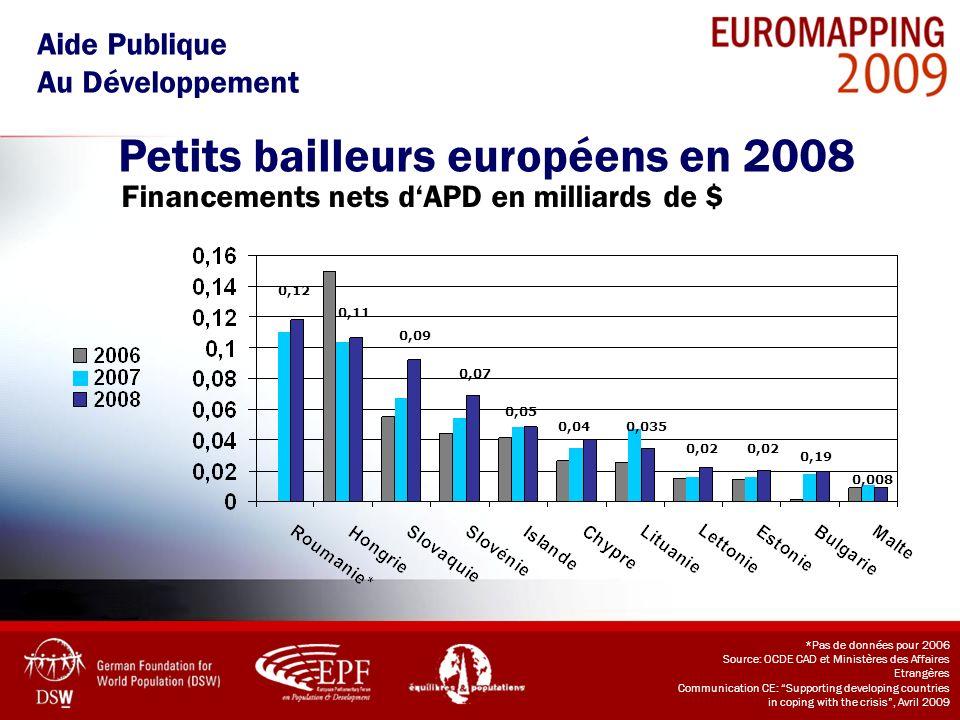 Petits bailleurs européens en 2008 Aide Publique Au Développement Financements nets dAPD en milliards de $ *Pas de données pour 2006 Source: OCDE CAD