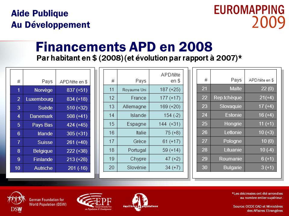 Aide Publique Au Développement *Les décimales ont été arrondies au nombre entier supérieur. Source: OCDE CAD et Ministères des Affaires Etrangères Fin