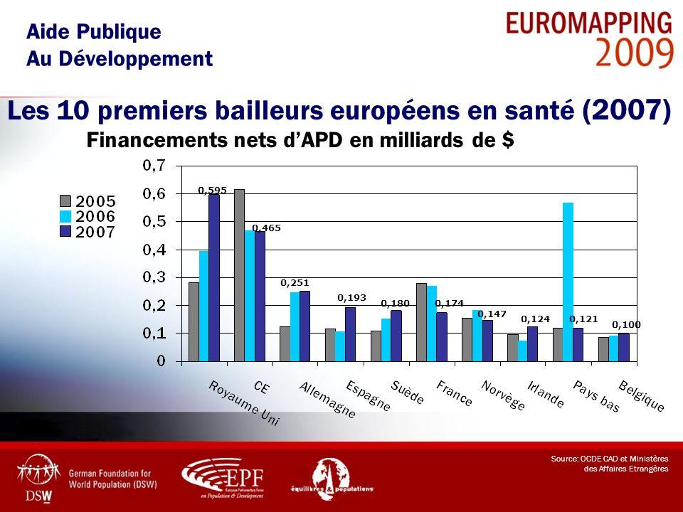 Les 10 premiers bailleurs européens en santé (2007) Aide Publique Au Développement Source: OCDE CAD et Ministères des Affaires Etrangères Financements