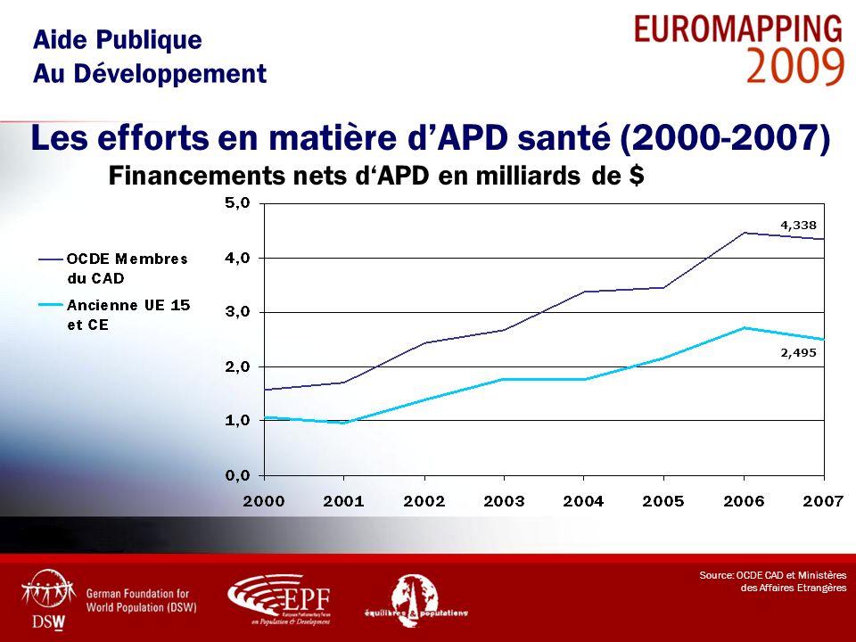 Les efforts en matière dAPD santé (2000-2007) Aide Publique Au Développement Source: OCDE CAD et Ministères des Affaires Etrangères 2,495 4,338 Financ