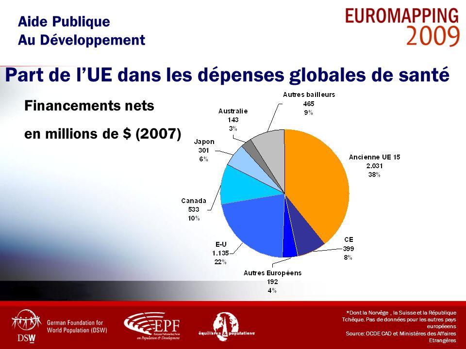 Part de lUE dans les dépenses globales de santé Aide Publique Au Développement *Dont la Norvège, la Suisse et la République Tchèque. Pas de données po