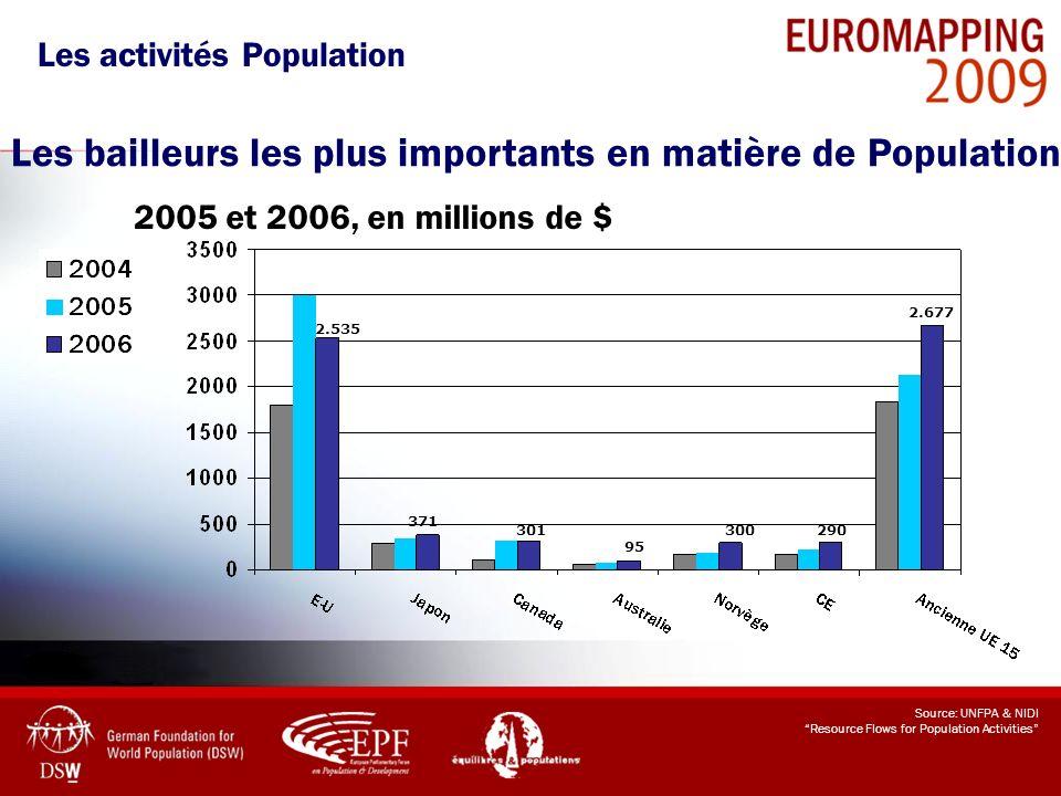 Les activités Population Les bailleurs les plus importants en matière de Population 2005 et 2006, en millions de $ Source: UNFPA & NIDI Resource Flows