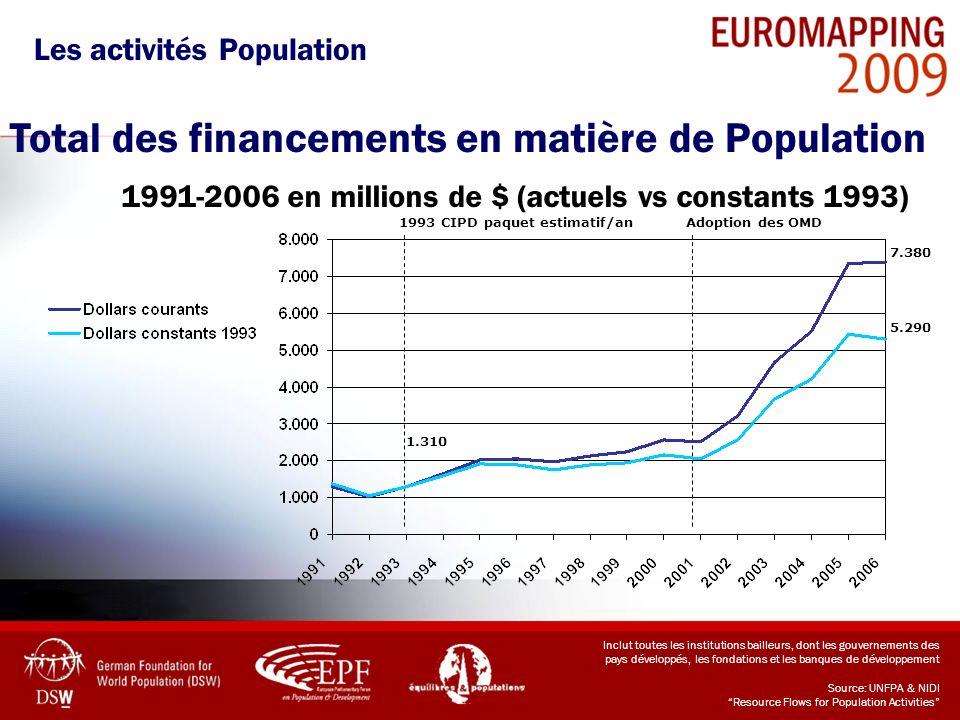 Les activités Population Total des financements en matière de Population 1991-2006 en millions de $ (actuels vs constants 1993) Inclut toutes les inst