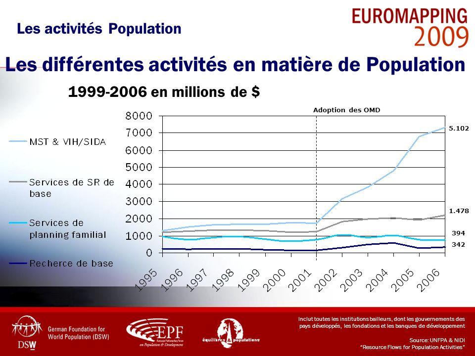 Les activités Population Les différentes activités en matière de Population 1999-2006 en millions de $ 1.478 5.102 394 342 Adoption des OMD Inclut tou
