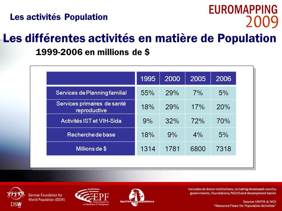 Les activités Population Les différentes activités en matière de Population 1999-2006 en millions de $ 1995200020052006 Services de Planning familial