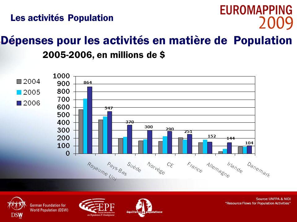Dépenses pour les activités en matière de Population 2005-2006, en millions de $ Source: UNFPA & NIDI Resource Flows for Population Activities 864 547
