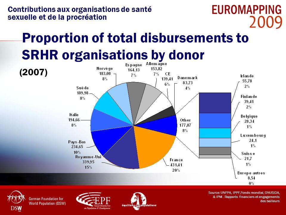 Source: UNFPA, IPPF,Fonds mondial, ONUSIDA, & IPM. Rapports financiers et engagements des bailleurs (2007) Contributions aux organisations de santé se