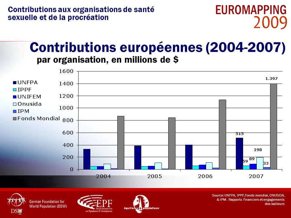 Source: UNFPA, IPPF,Fonds mondial, ONUSIDA, & IPM. Rapports financiers et engagements des bailleurs Contributions européennes (2004-2007) par organisa