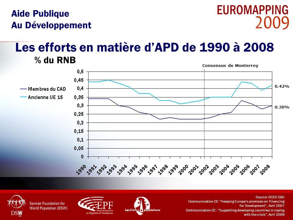 % du RNB Aide Publique Au Développement Les efforts en matière dAPD de 1990 à 2008 Source: OCDE CAD Communication CE: Keeping Europes promises on Fina