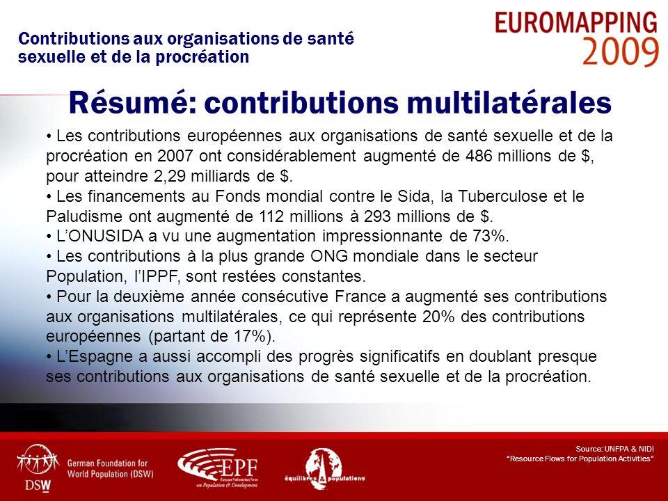 Source: UNFPA & NIDI Resource Flows for Population Activities Les contributions européennes aux organisations de santé sexuelle et de la procréation e