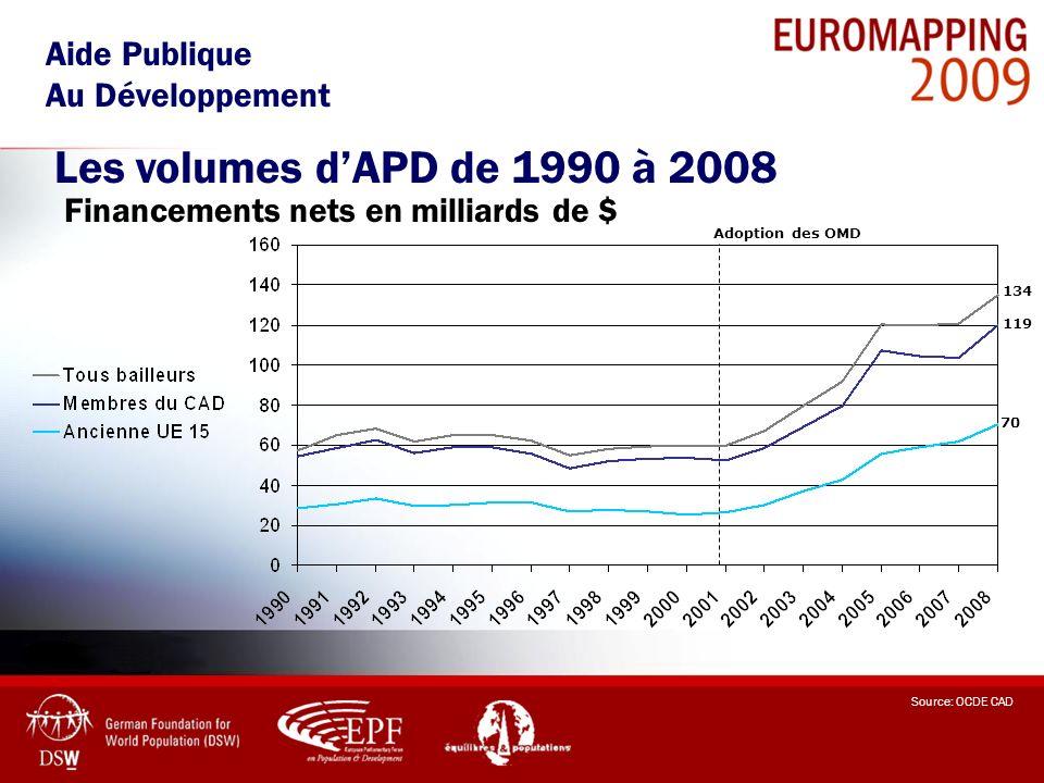 Source: OCDE CAD 134 119 70 Adoption des OMD Aide Publique Au Développement Les volumes dAPD de 1990 à 2008 Financements nets en milliards de $