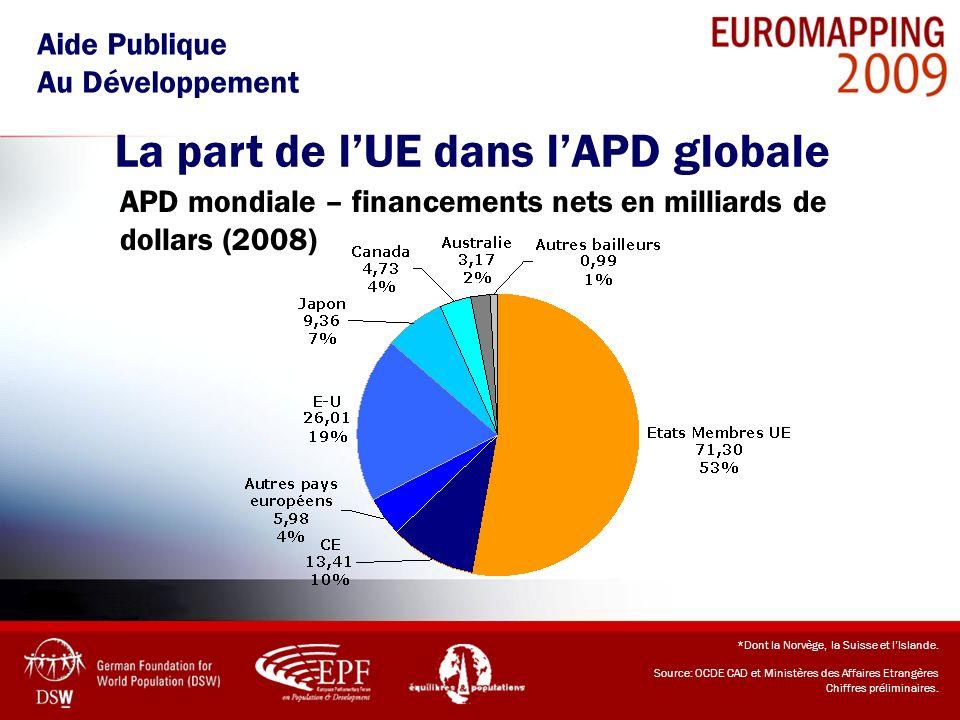 La part de lUE dans lAPD globale Aide Publique Au Développement *Dont la Norvège, la Suisse et lIslande. Source: OCDE CAD et Ministères des Affaires E