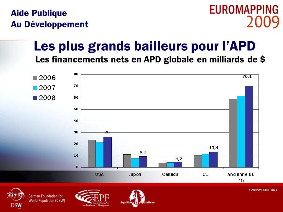 Les plus grands bailleurs pour lAPD Aide Publique Au Développement Source: OCDE CAD 26 9,3 4,7 70,1 13,4 Les financements nets en APD globale en milli