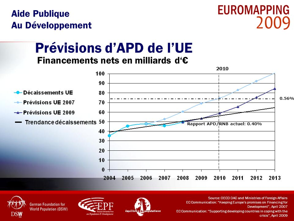 Trendance décaissements Prévisions dAPD de lUE Source: OECD DAC and Ministries of Foreign Affairs EC Communication: Keeping Europes promises on Financ
