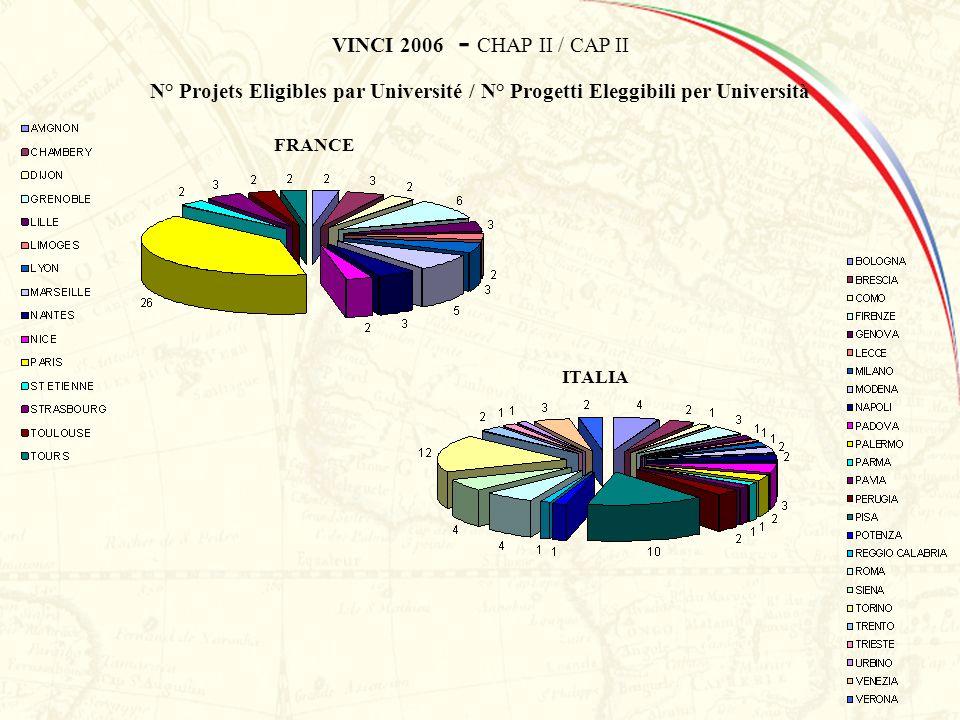 VINCI 2006 - CHAP II / CAP II N° Projets Eligibles par Université / N° Progetti Eleggibili per Università FRANCE ITALIA