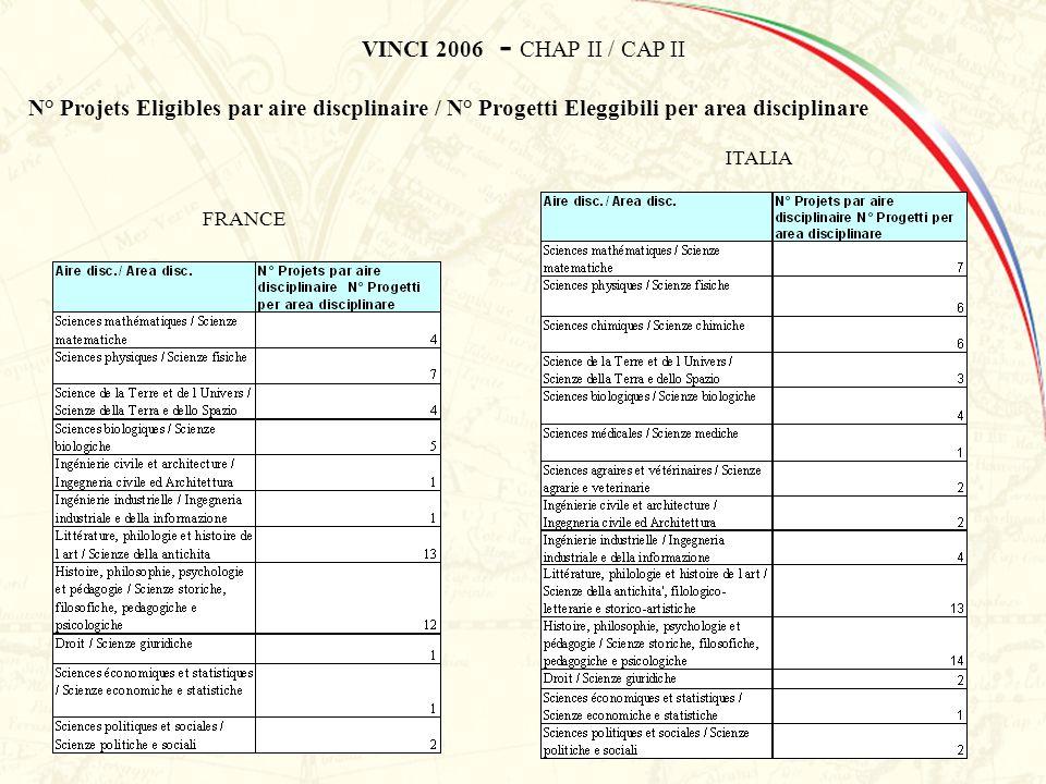 VINCI 2006 - CHAP II / CAP II N° Projets Eligibles par aire discplinaire / N° Progetti Eleggibili per area disciplinare FRANCE ITALIA