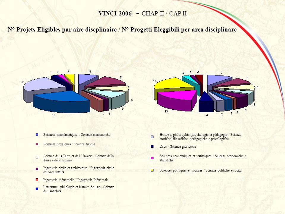 VINCI 2006 - CHAP II / CAP II N° Projets Eligibles par aire discplinaire / N° Progetti Eleggibili per area disciplinare Sciences mathématiques / Scien