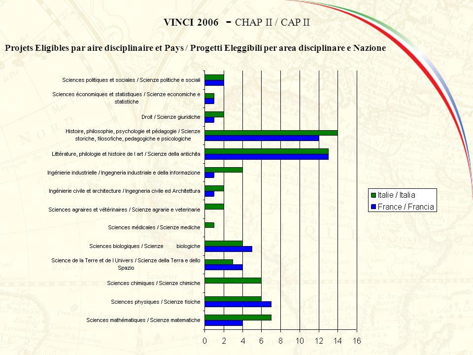 VINCI 2006 - CHAP II / CAP II Projets Eligibles par aire disciplinaire et Pays / Progetti Eleggibili per area disciplinare e Nazione