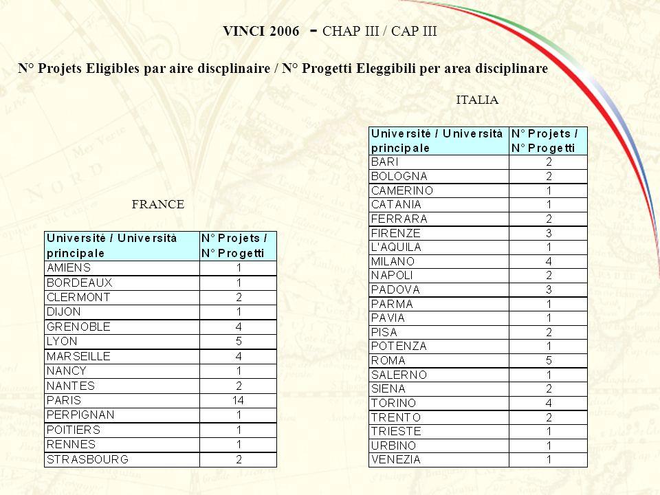 VINCI 2006 - CHAP III / CAP III N° Projets Eligibles par aire discplinaire / N° Progetti Eleggibili per area disciplinare FRANCE ITALIA