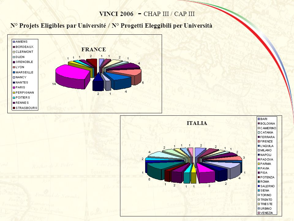 VINCI 2006 - CHAP III / CAP III FRANCE ITALIA N° Projets Eligibles par Université / N° Progetti Eleggibili per Università