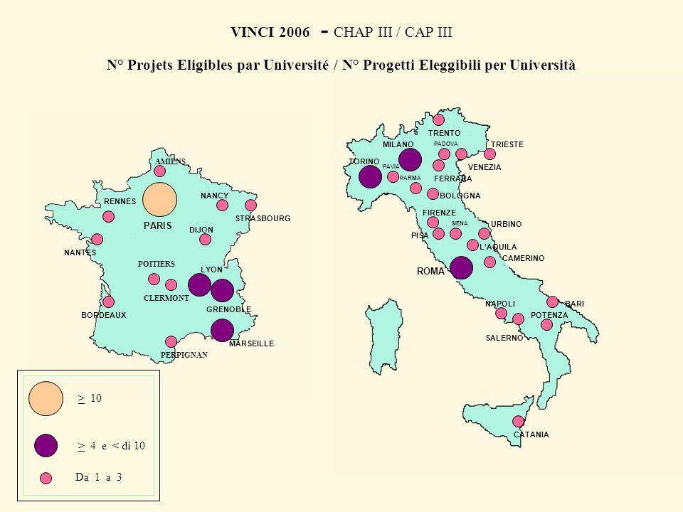 RENNES BORDEAUX STRASBOURG NANCY GRENOBLE LYON DIJON VINCI 2006 - CHAP III / CAP III N° Projets Eligibles par Université / N° Progetti Eleggibili per Università PARIS MARSEILLE AMIENS CLERMONT NANTES PERPIGNAN POITIERS > 4 e < di 10 Da 1 a 3 > 10 TRIESTE TRENTO TORINO BOLOGNA ROMA URBINO FIRENZE BARI POTENZA PAVIA PARMA PISA CATANIA CAMERINO FERRARA VENEZIA LAQUILA MILANO NAPOLI PADOVA SALERNO SIENA