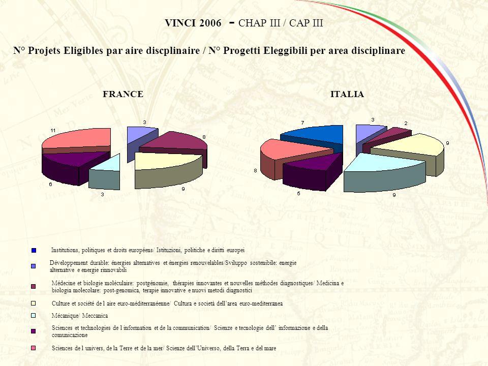 VINCI 2006 - CHAP III / CAP III N° Projets Eligibles par aire discplinaire / N° Progetti Eleggibili per area disciplinare Développement durable: énerg